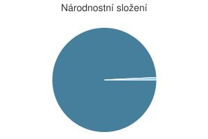 Statistika: Národnostní složení obce Církvice