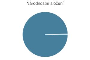 Statistika: Národnostní složení obce Borek