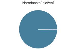 Statistika: Národnostní složení obce Chlístovice