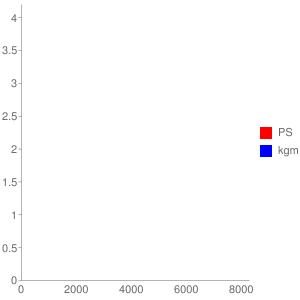 AA04E型エンジンの簡易性能曲線図