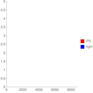 AF74E型エンジンの簡易性能曲線図