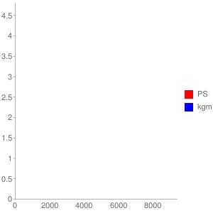 A332E型エンジンの簡易性能曲線図