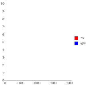 E31CE型エンジンの簡易性能曲線図