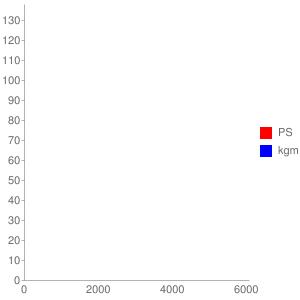 SC79E型エンジンの簡易性能曲線図