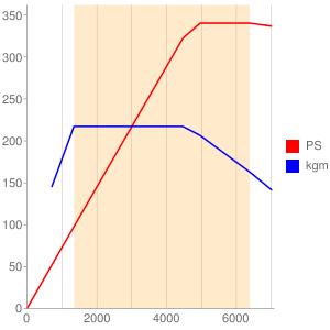 CZSのエンジン性能曲線図もどき