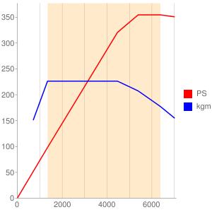 CWGのエンジン性能曲線図もどき