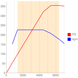 CWG型エンジン性能曲線図もどき