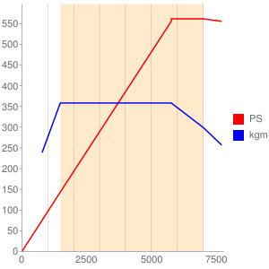 S63B44のエンジン性能曲線図もどき