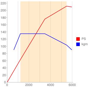 m274のエンジン性能曲線図もどき