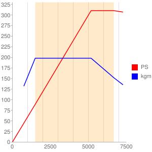 CTSのエンジン性能曲線図もどき