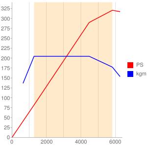 N55B30のエンジン性能曲線図もどき