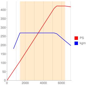 CEUのエンジン性能曲線図もどき