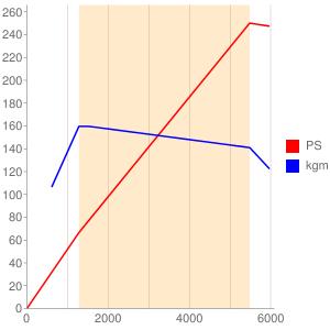 PT204のエンジン性能曲線図もどき