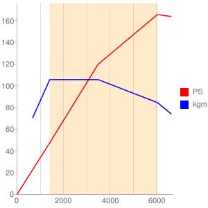 5G01のエンジン性能曲線図もどき