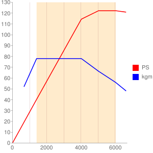 CXSのエンジン性能曲線図もどき