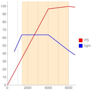 SFJのエンジン性能曲線図もどき