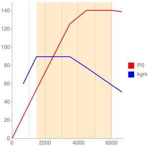 CPTのエンジン性能曲線図もどき