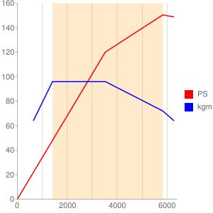 5FXのエンジン性能曲線図もどき
