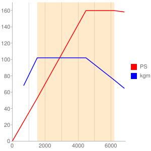 CDAのエンジン性能曲線図もどき