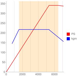 CEPのエンジン性能曲線図もどき