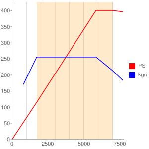 DAZ型エンジン性能曲線図もどき