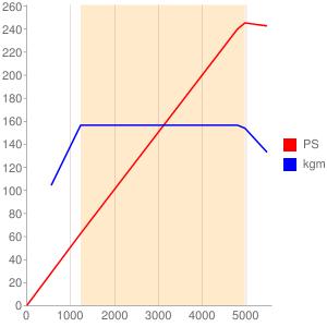 N20B20のエンジン性能曲線図もどき