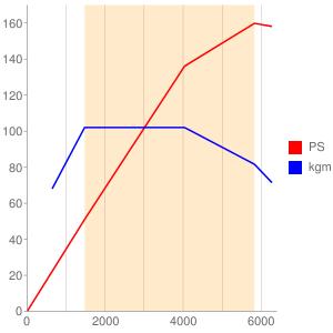 CTHのエンジン性能曲線図もどき