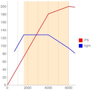 HYDのエンジン性能曲線図もどき
