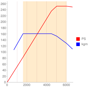CYPのエンジン性能曲線図もどき