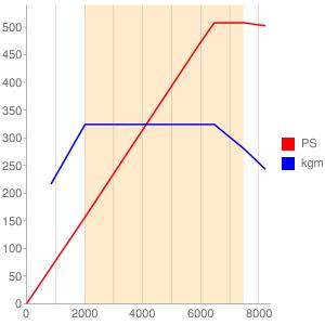 JNCのエンジン性能曲線図もどき