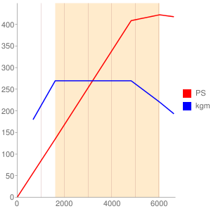 V35Aのエンジン性能曲線図もどき