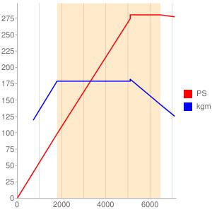 CJXのエンジン性能曲線図もどき