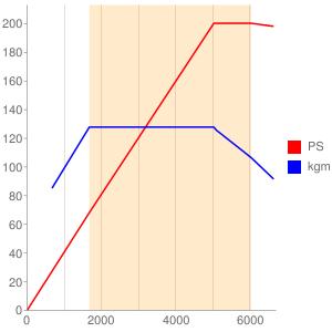 CCZのエンジン性能曲線図もどき