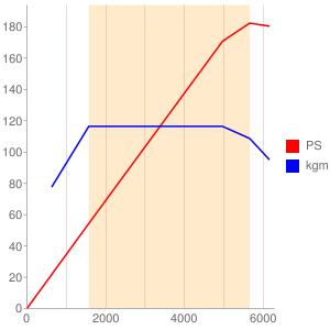 JTMのエンジン性能曲線図もどき