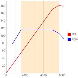 B4164Tのエンジン性能曲線図もどき