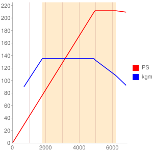 CPSのエンジン性能曲線図もどき