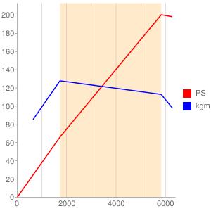 5F03のエンジン性能曲線図もどき