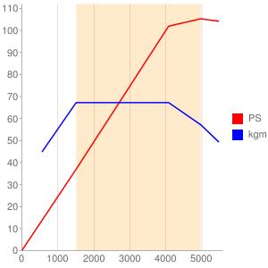 CBZのエンジン性能曲線図もどき