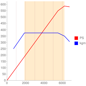 M178のエンジン性能曲線図もどき