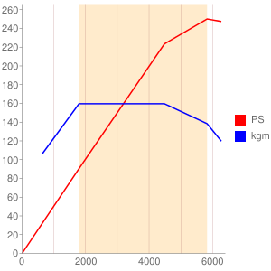 BESのエンジン性能曲線図もどき