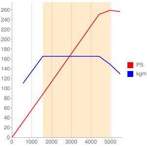 B48のエンジン性能曲線図もどき