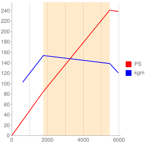 204PTのエンジン性能曲線図もどき