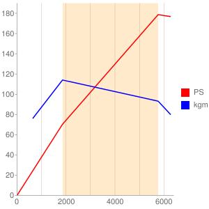 55282328のエンジン性能曲線図もどき
