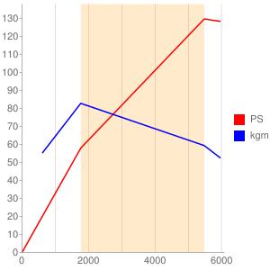 HN02のエンジン性能曲線図もどき