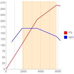 AGBのエンジン性能曲線図もどき