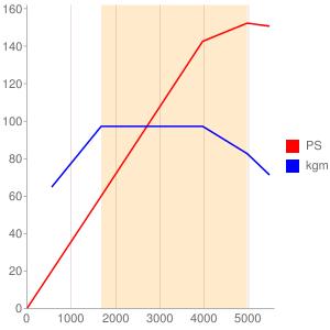 B4154Tのエンジン性能曲線図もどき