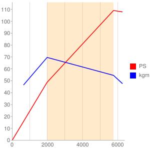 H4Bのエンジン性能曲線図もどき