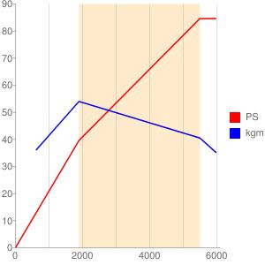 312A2のエンジン性能曲線図もどき