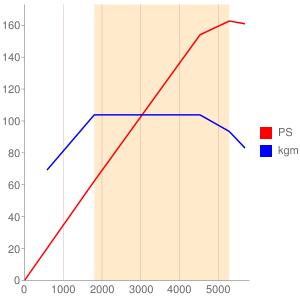 B4204のエンジン性能曲線図もどき