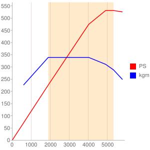 M277のエンジン性能曲線図もどき